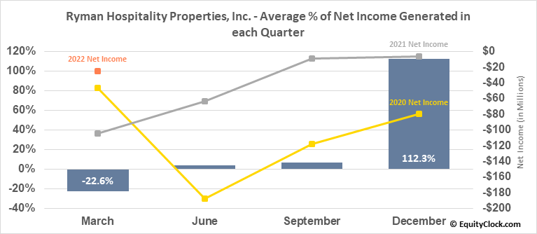 Ryman Hospitality Properties, Inc. (NYSE:RHP) Net Income Seasonality