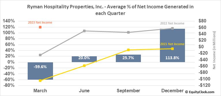 Ryman Hospitality Properties, Inc. (NYSE:RHP) Net Income Seasonality