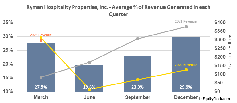 Ryman Hospitality Properties, Inc. (NYSE:RHP) Revenue Seasonality
