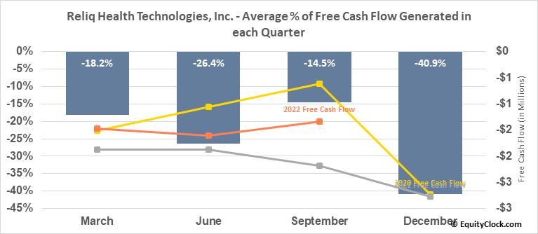 Reliq Health Technologies, Inc. (TSXV:RHT.V) Free Cash Flow Seasonality