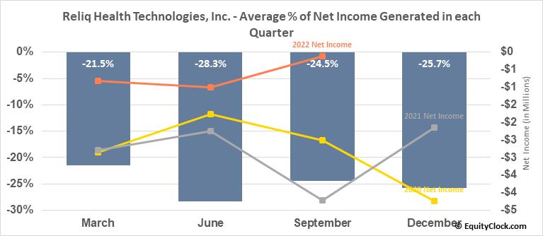 Reliq Health Technologies, Inc. (TSXV:RHT.V) Net Income Seasonality