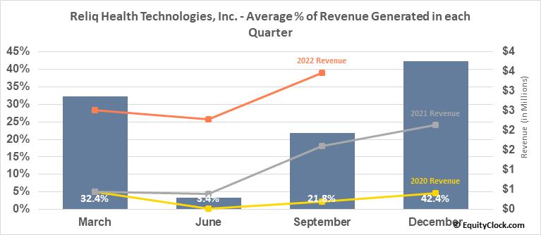 Reliq Health Technologies, Inc. (TSXV:RHT.V) Revenue Seasonality