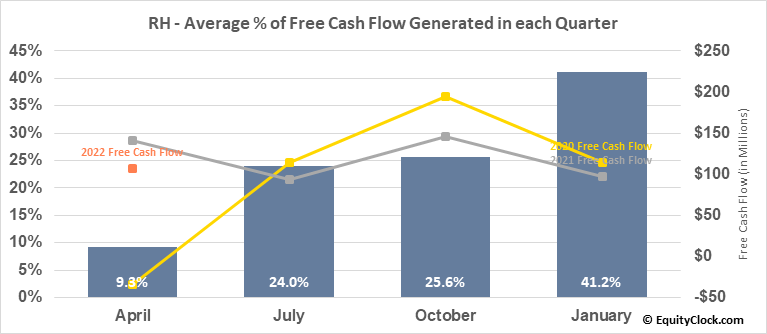 RH (NYSE:RH) Free Cash Flow Seasonality