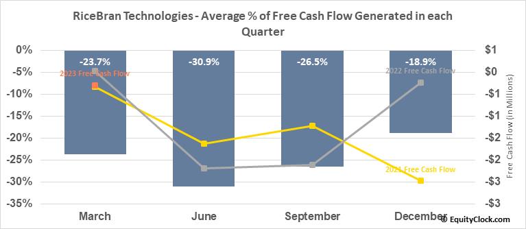 RiceBran Technologies (NASD:RIBT) Free Cash Flow Seasonality