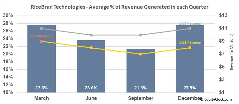 RiceBran Technologies (NASD:RIBT) Revenue Seasonality