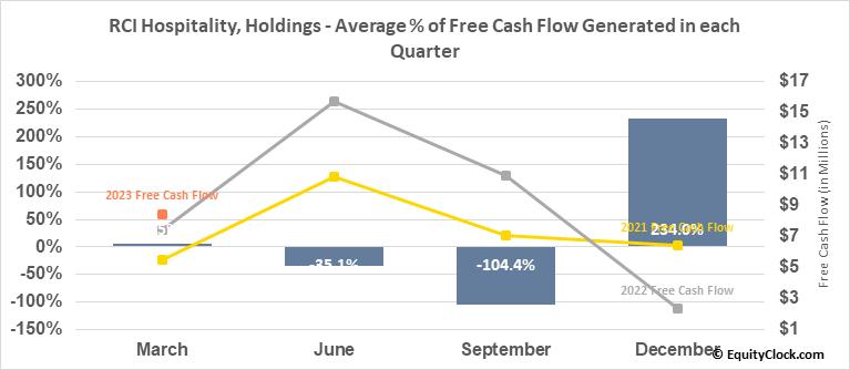 RCI Hospitality, Holdings (NASD:RICK) Free Cash Flow Seasonality