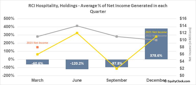 RCI Hospitality, Holdings (NASD:RICK) Net Income Seasonality