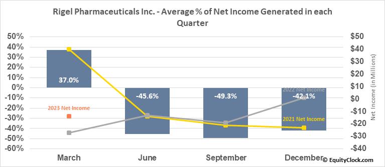 Rigel Pharmaceuticals Inc. (NASD:RIGL) Net Income Seasonality
