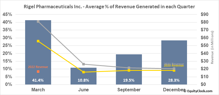 Rigel Pharmaceuticals Inc. (NASD:RIGL) Revenue Seasonality