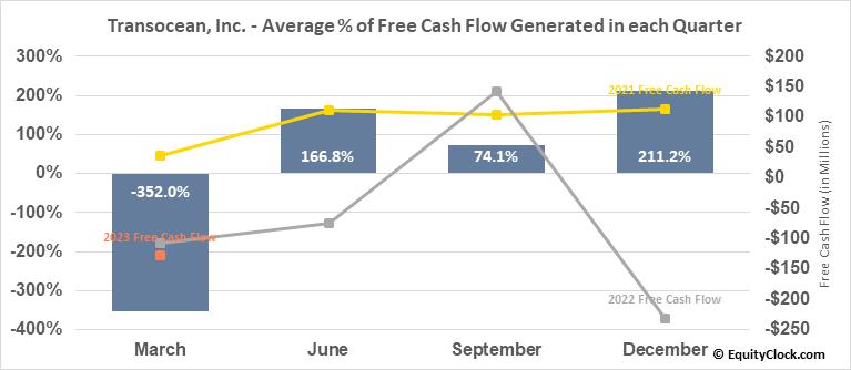 Transocean, Inc. (NYSE:RIG) Free Cash Flow Seasonality