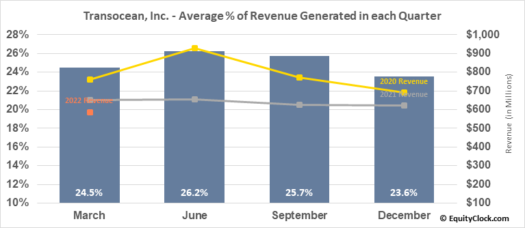 Transocean, Inc. (NYSE:RIG) Revenue Seasonality