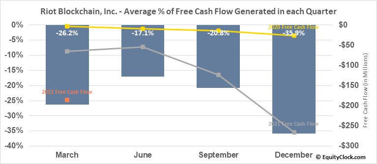 Riot Blockchain, Inc. (NASD:RIOT) Free Cash Flow Seasonality
