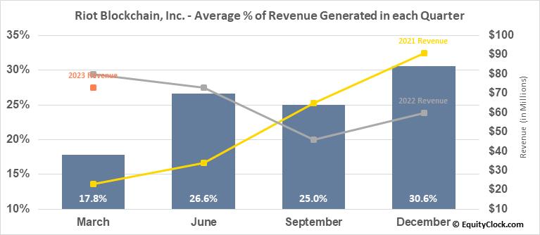 Riot Blockchain, Inc. (NASD:RIOT) Revenue Seasonality