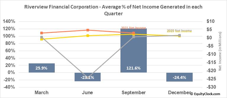 Riverview Financial Corporation (NASD:RIVE) Net Income Seasonality