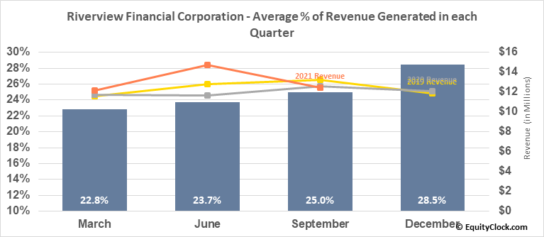 Riverview Financial Corporation (NASD:RIVE) Revenue Seasonality