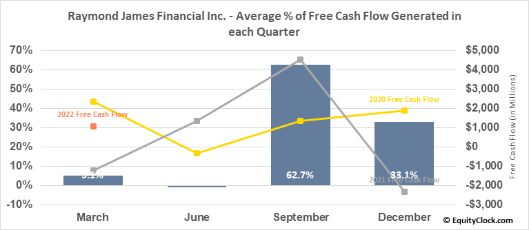 Raymond James Financial Inc. (NYSE:RJF) Free Cash Flow Seasonality