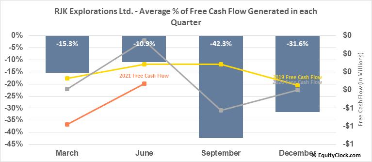 RJK Explorations Ltd. (TSXV:RJX/A.V) Free Cash Flow Seasonality