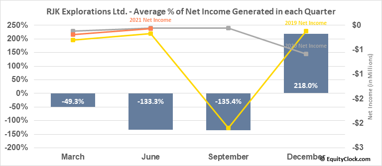 RJK Explorations Ltd. (TSXV:RJX/A.V) Net Income Seasonality