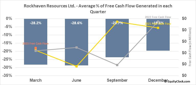 Rockhaven Resources Ltd. (TSXV:RK.V) Free Cash Flow Seasonality