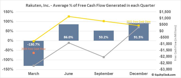 Rakuten, Inc. (OTCMKT:RKUNY) Free Cash Flow Seasonality