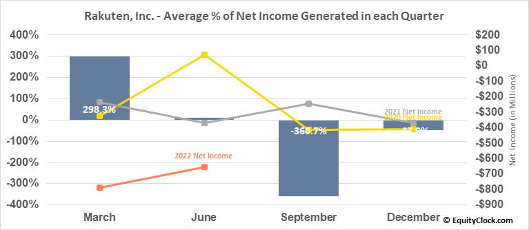 Rakuten, Inc. (OTCMKT:RKUNY) Net Income Seasonality