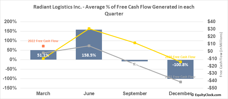 Radiant Logistics Inc. (AMEX:RLGT) Free Cash Flow Seasonality
