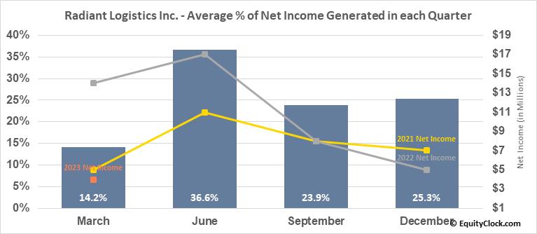 Radiant Logistics Inc. (AMEX:RLGT) Net Income Seasonality