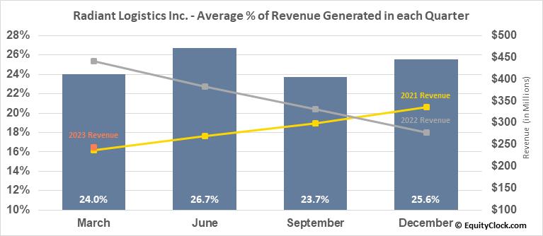 Radiant Logistics Inc. (AMEX:RLGT) Revenue Seasonality