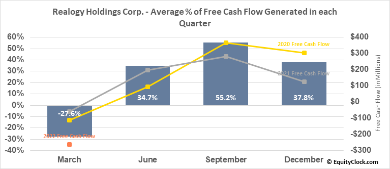 Realogy Holdings Corp. (NYSE:RLGY) Free Cash Flow Seasonality