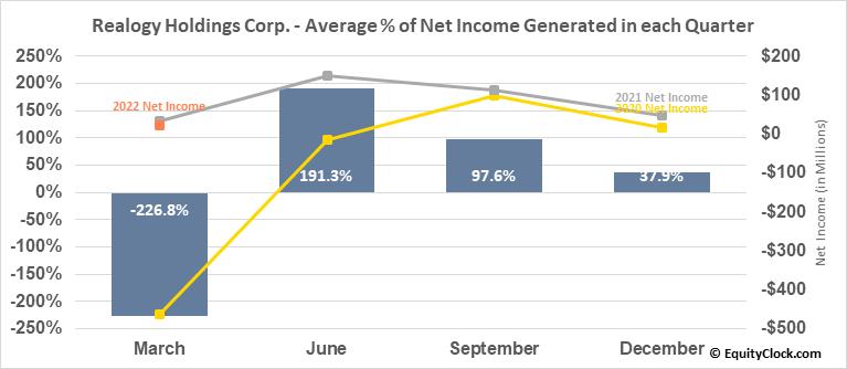 Realogy Holdings Corp. (NYSE:RLGY) Net Income Seasonality