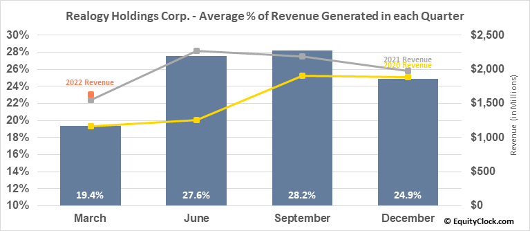 Realogy Holdings Corp. (NYSE:RLGY) Revenue Seasonality