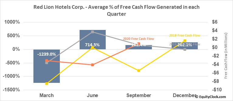 Red Lion Hotels Corp. (NYSE:RLH) Free Cash Flow Seasonality