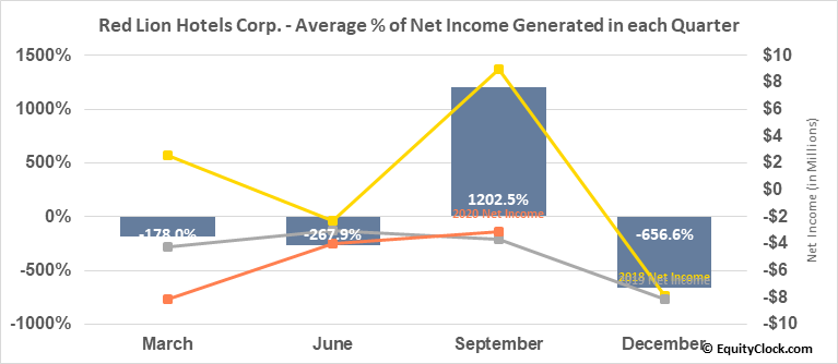 Red Lion Hotels Corp. (NYSE:RLH) Net Income Seasonality