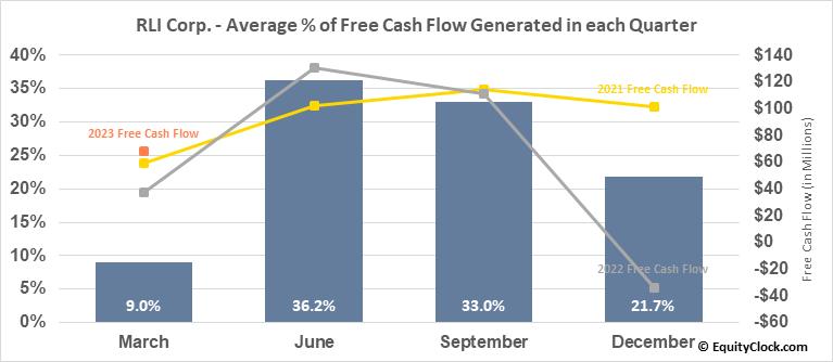 RLI Corp. (NYSE:RLI) Free Cash Flow Seasonality