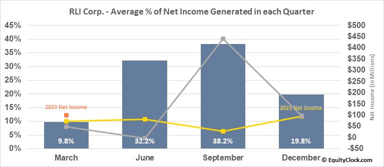 RLI Corp. (NYSE:RLI) Net Income Seasonality