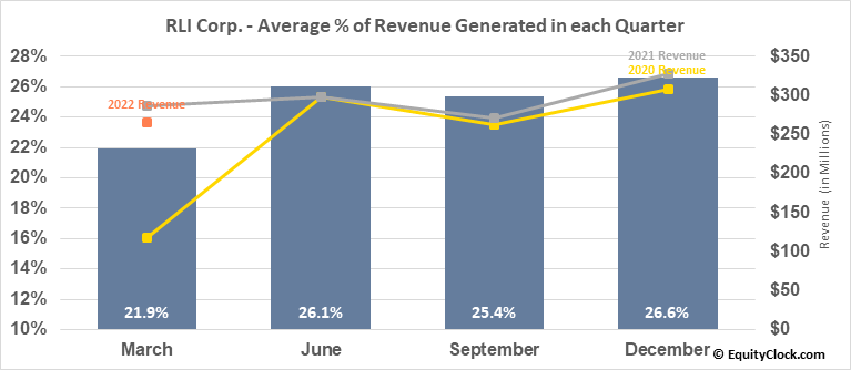 RLI Corp. (NYSE:RLI) Revenue Seasonality