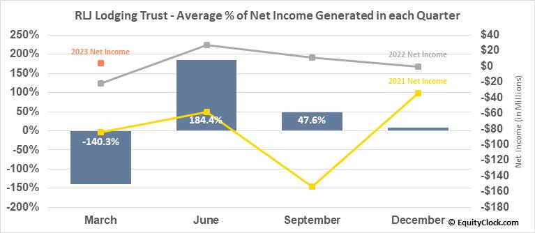 RLJ Lodging Trust (NYSE:RLJ) Net Income Seasonality