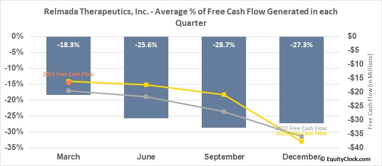 Relmada Therapeutics, Inc. (NASD:RLMD) Free Cash Flow Seasonality