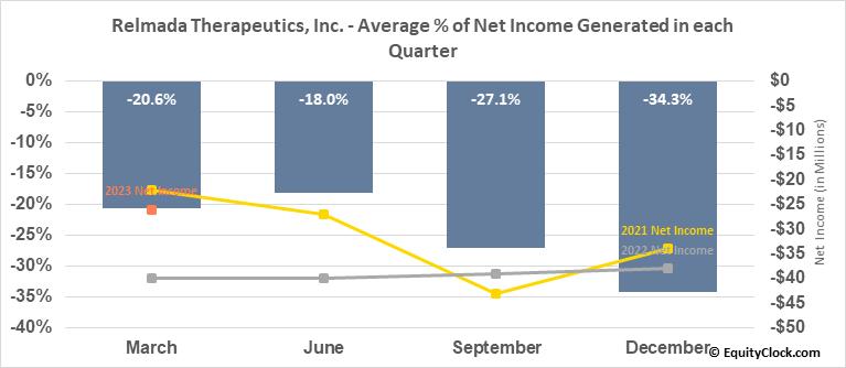 Relmada Therapeutics, Inc. (NASD:RLMD) Net Income Seasonality