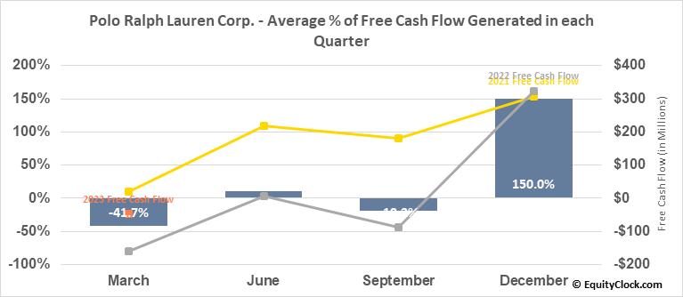 Polo Ralph Lauren Corp. (NYSE:RL) Free Cash Flow Seasonality
