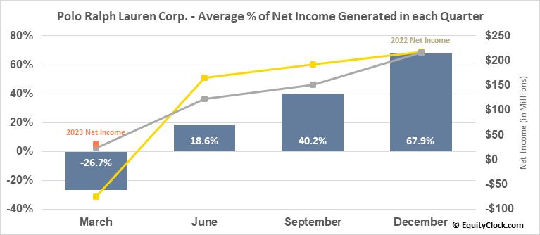Polo Ralph Lauren Corp. (NYSE:RL) Net Income Seasonality