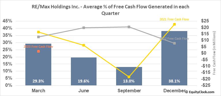 RE/Max Holdings Inc. (NYSE:RMAX) Free Cash Flow Seasonality