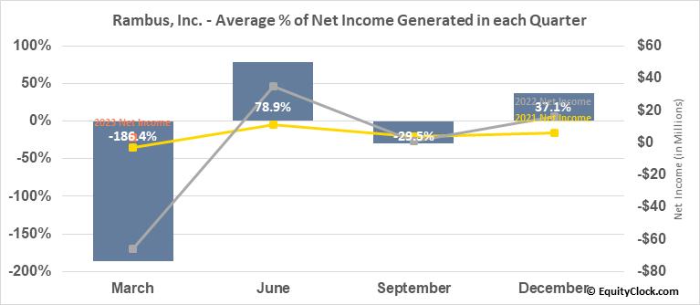 Rambus, Inc. (NASD:RMBS) Net Income Seasonality