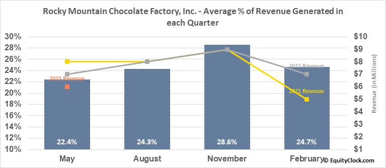 Rocky Mountain Chocolate Factory, Inc. (NASD:RMCF) Revenue Seasonality