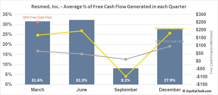 Resmed, Inc. (NYSE:RMD) Free Cash Flow Seasonality