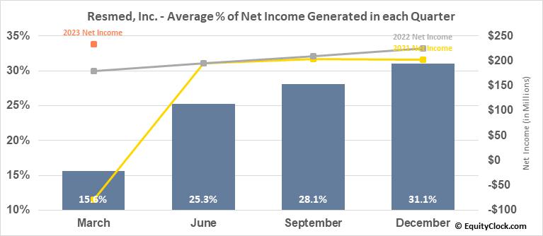 Resmed, Inc. (NYSE:RMD) Net Income Seasonality