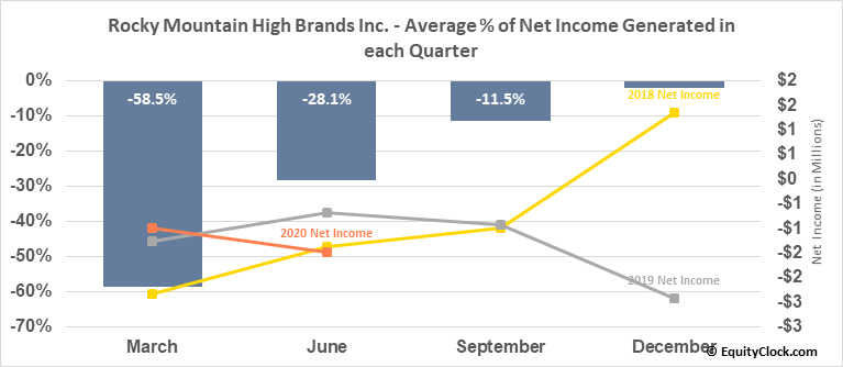 Rocky Mountain High Brands Inc. (OTCMKT:RMHB) Net Income Seasonality