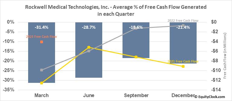 Rockwell Medical Technologies, Inc. (NASD:RMTI) Free Cash Flow Seasonality
