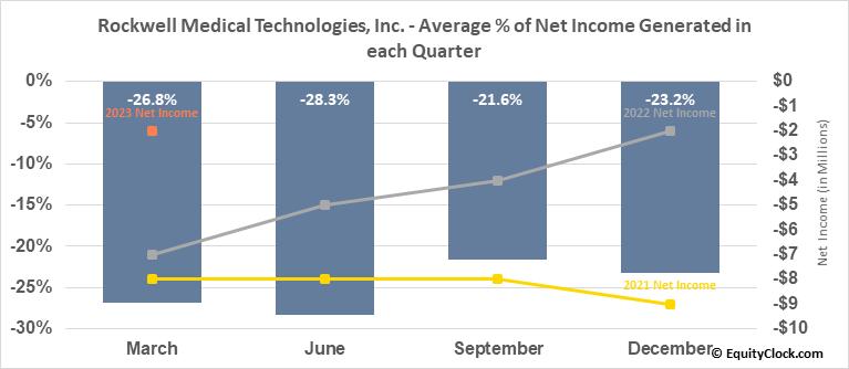 Rockwell Medical Technologies, Inc. (NASD:RMTI) Net Income Seasonality