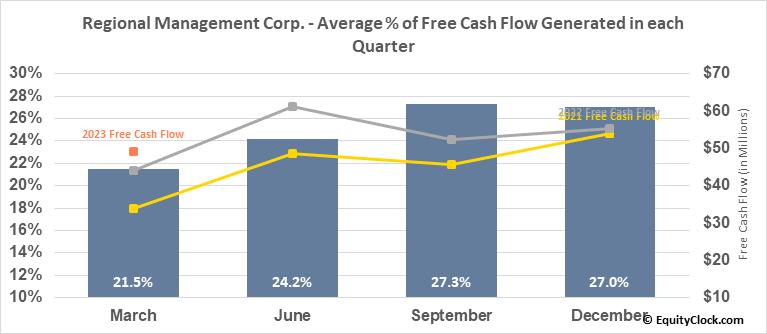 Regional Management Corp. (NYSE:RM) Free Cash Flow Seasonality